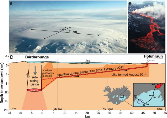A new understanding of eruptions in Iceland