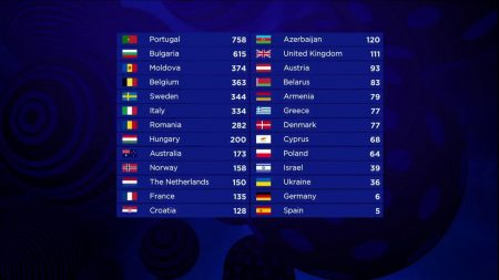 Eurovision head thanks Ukraine for flawless organization of contest